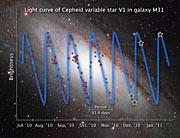 Light curve of Cepheid variable star V1
