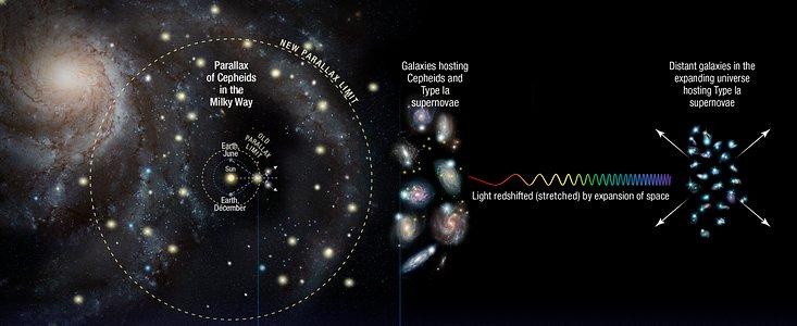 Universets udvidelseshastighed målt forfra og bagfra