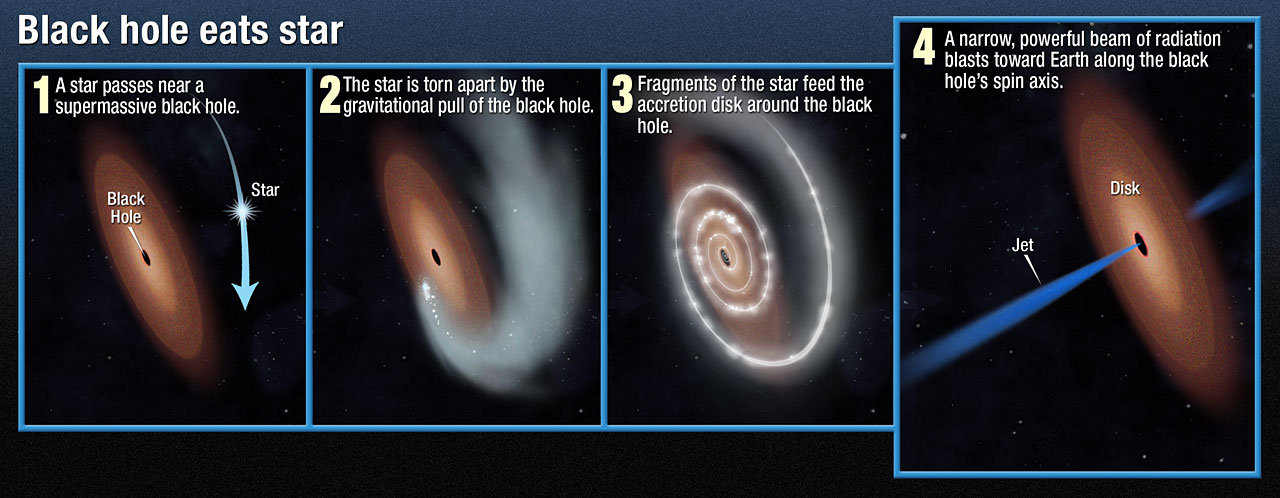 Black hole eats starNasa Black Hole Eats Star