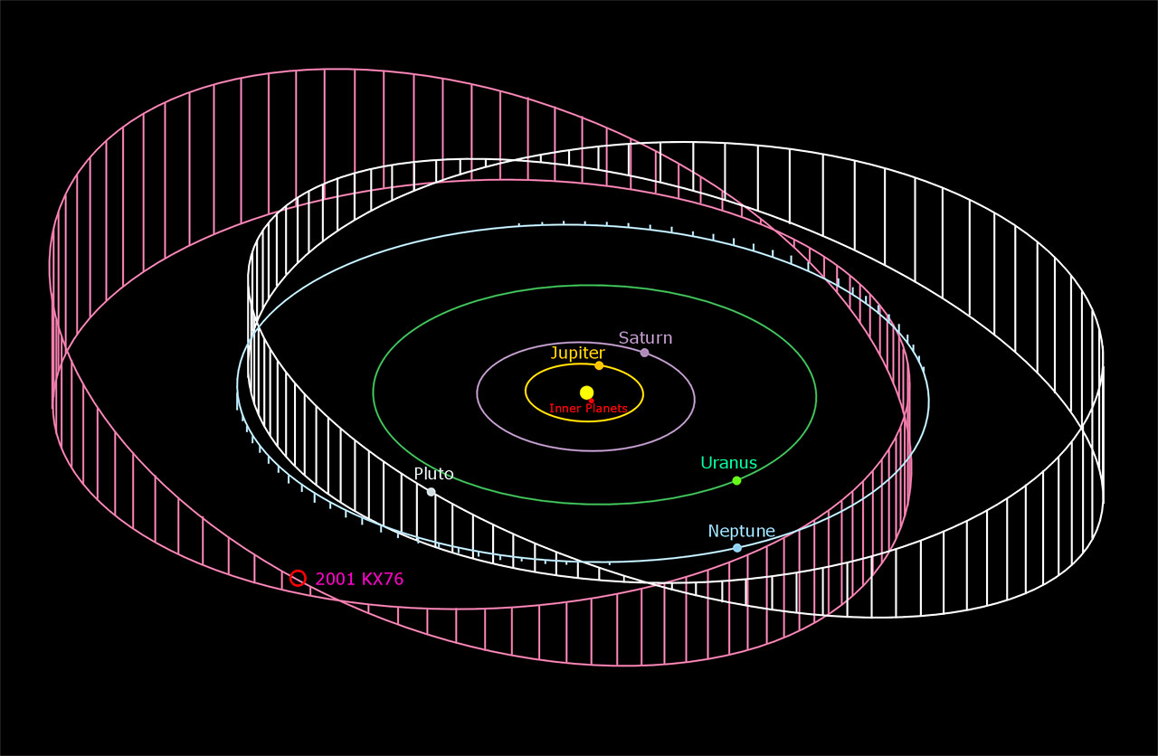 The orbit of 2001 KX76 compared to the orbit of the planets