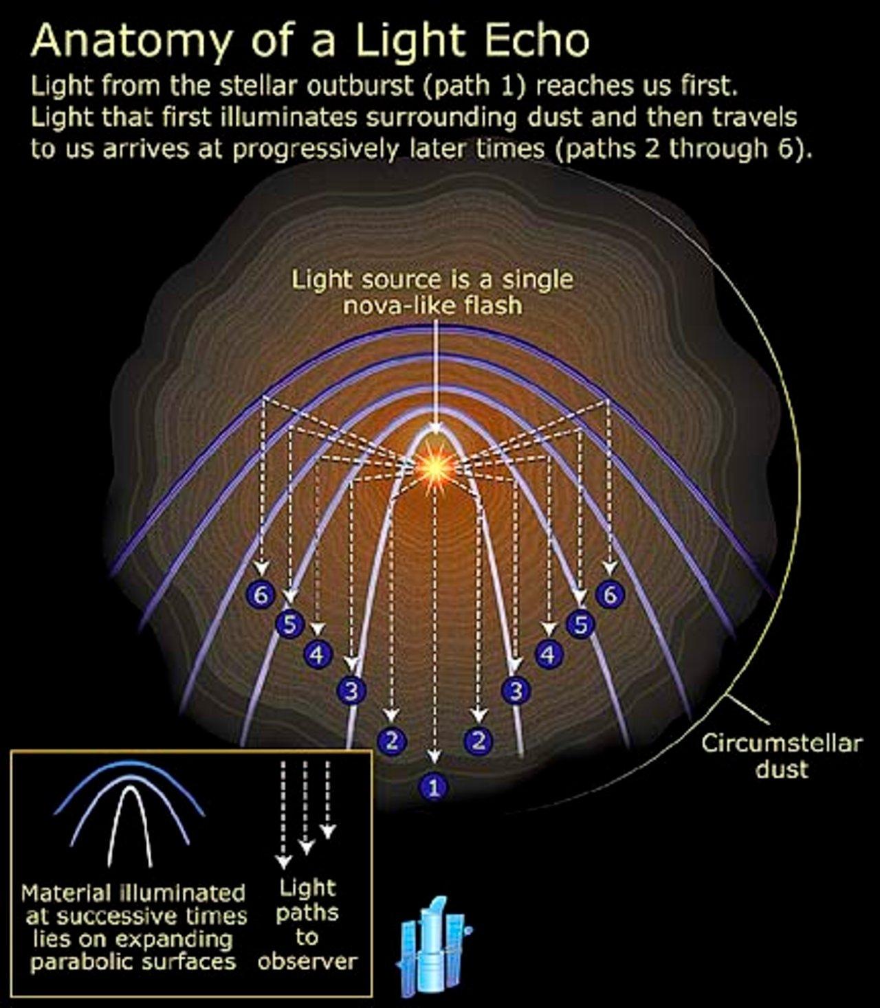 Anatomy of a light echo