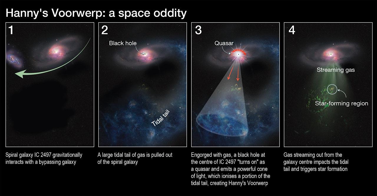 Hanny's Voorwerp: A space oddity