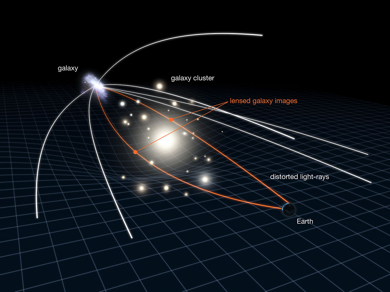 Gravitational lensing in action