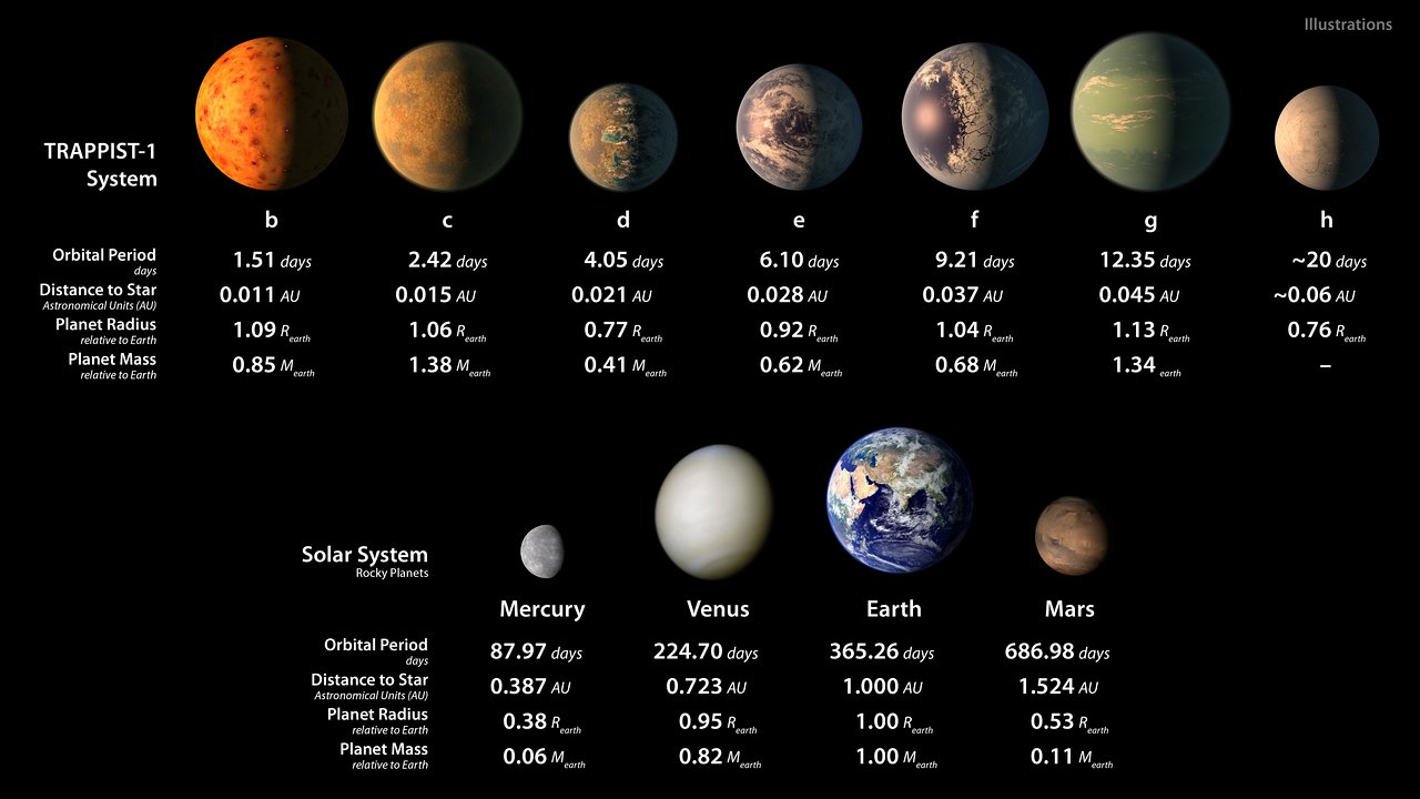 Image result for TRAPPIST-1 system