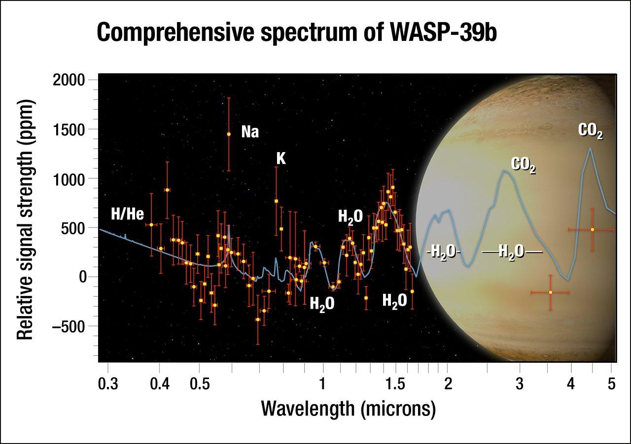 Resultado de imagen de WASP-39b
