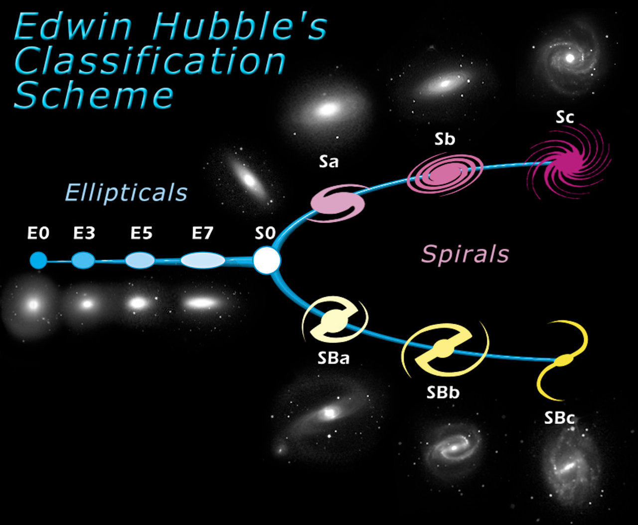 The Hubble Tuning Fork - Classification of Galaxies