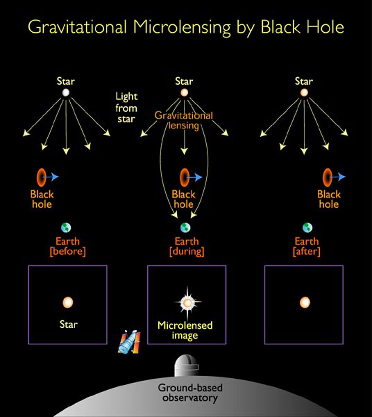 Gravitational microlensing by black hole  Illustration