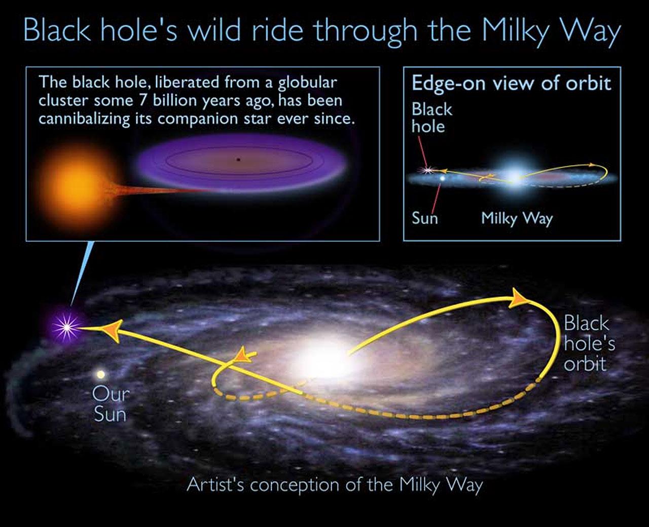 Ancient Black Hole Speeds Through Sun's Galactic Neighborhood, Devouring Companion Star