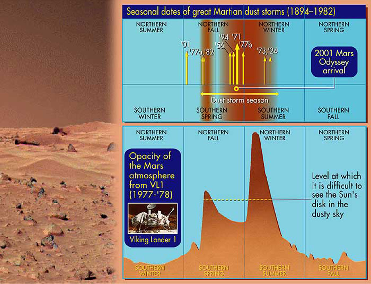 Seasonal Dates of Great Martian Dust Storms (1894-1982)