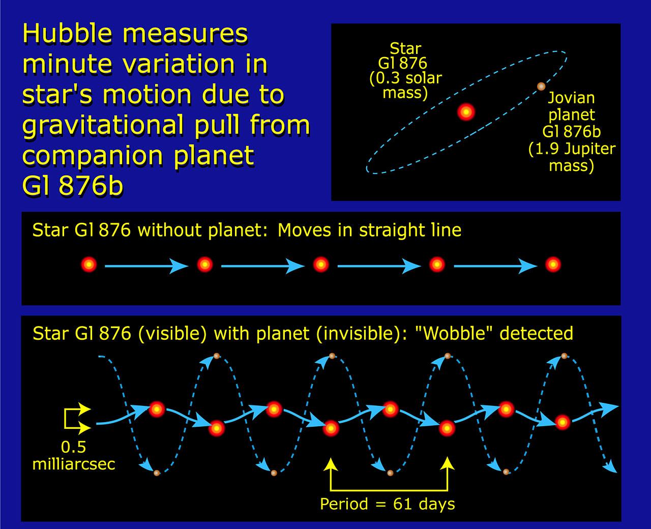 Measuring Minute Variation of Star Gl 876b