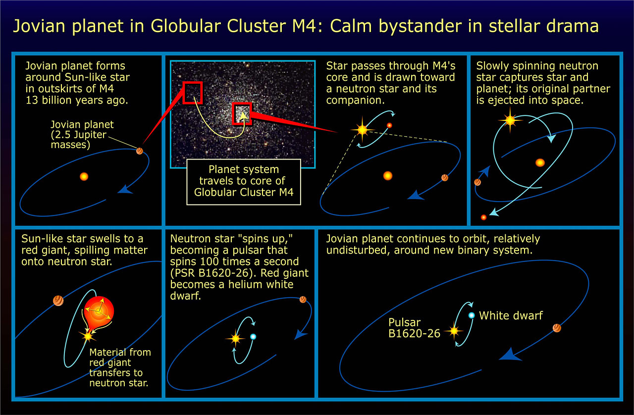 Jovian Planet in Globular Cluster M4: Calm Bystander in Stellar Drama