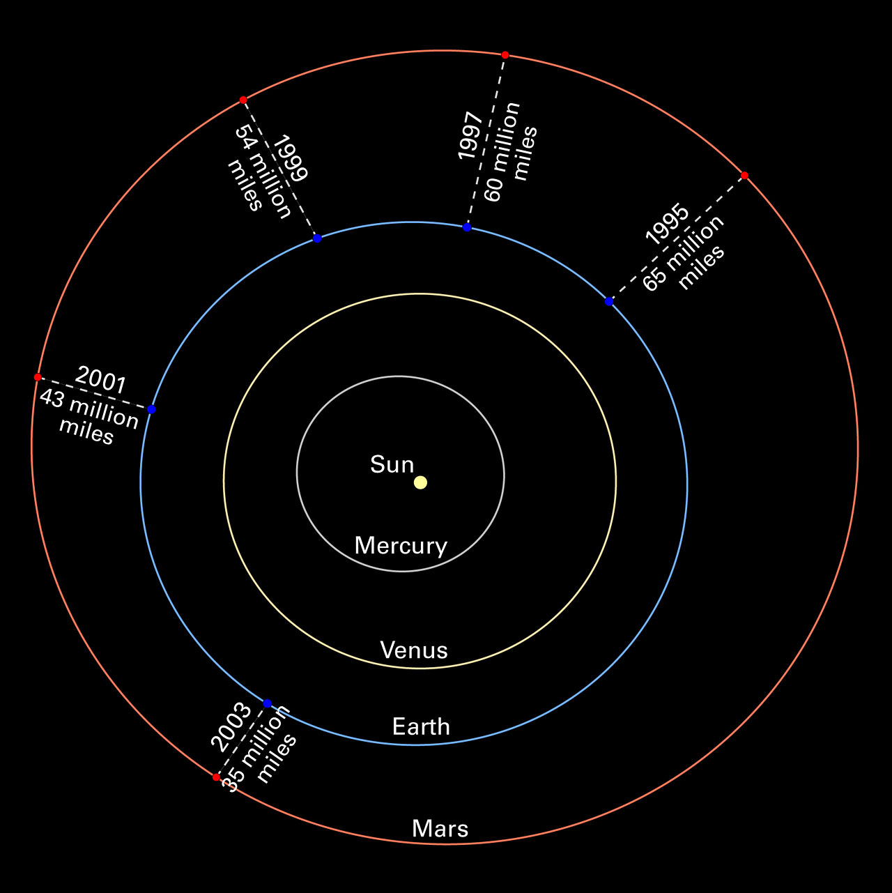 Mars oppositions Solar System diagram without images | ESA/Hubble