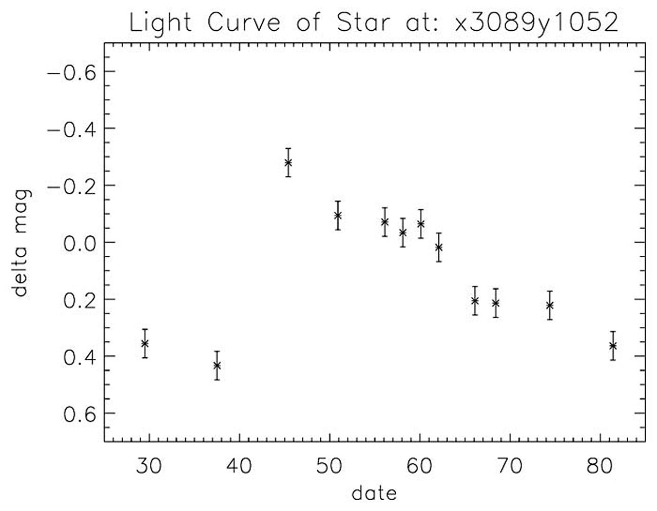 Light Curve of Cepheid Variable in NGC 3370