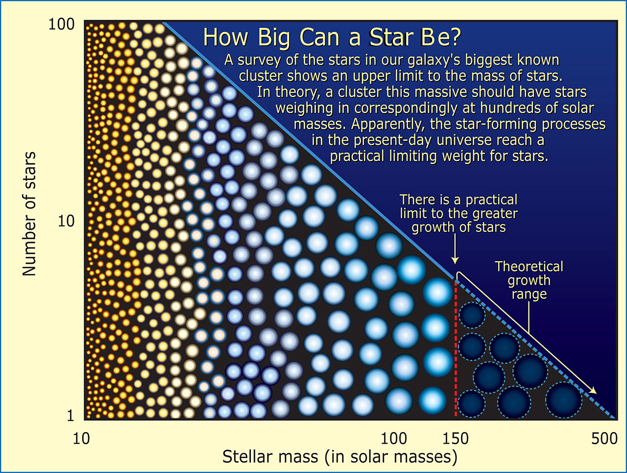How Big Can a Star Be?