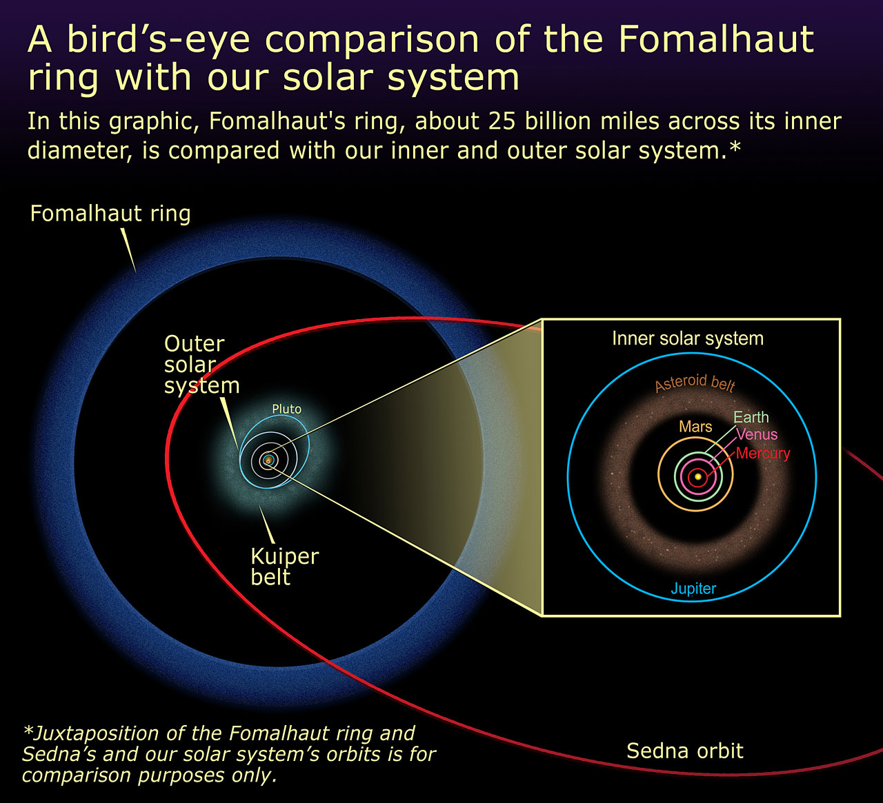 Fomalhaut Ring System Size Comparison With Solar System
