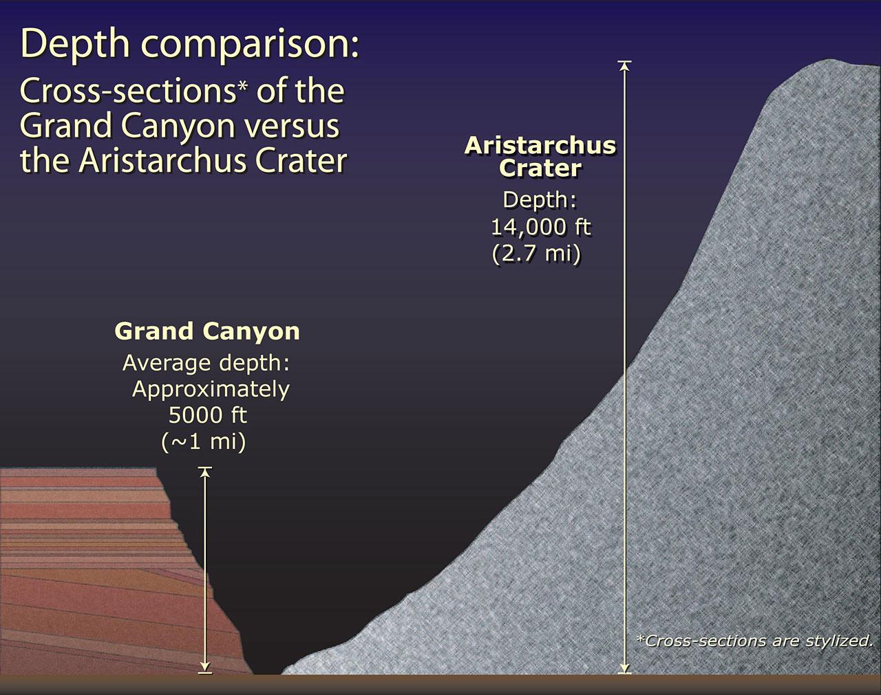 Aristarchus Depth Comparison