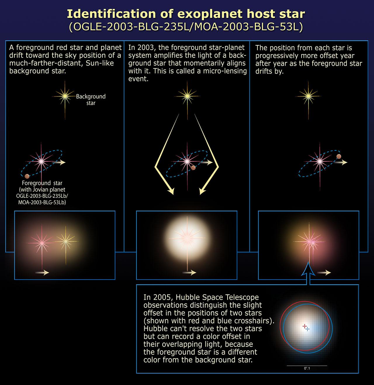 Identification of Extrasolar planet Host Star