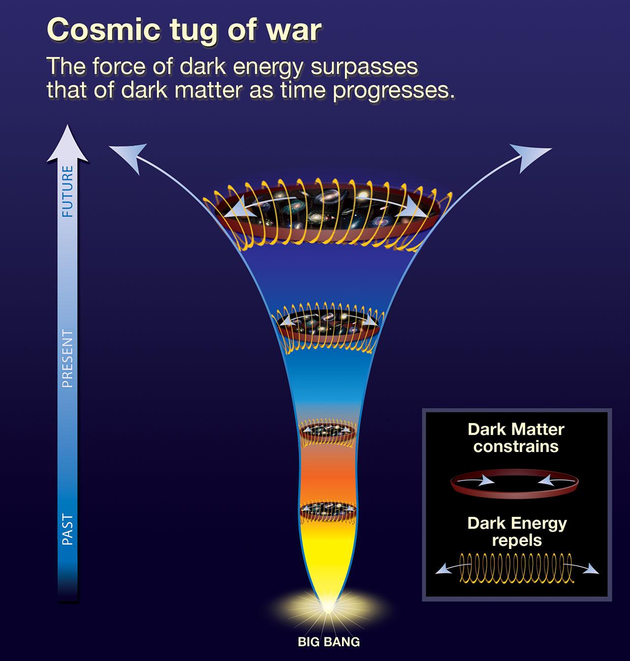 History of the Universe | ESA/Hubble