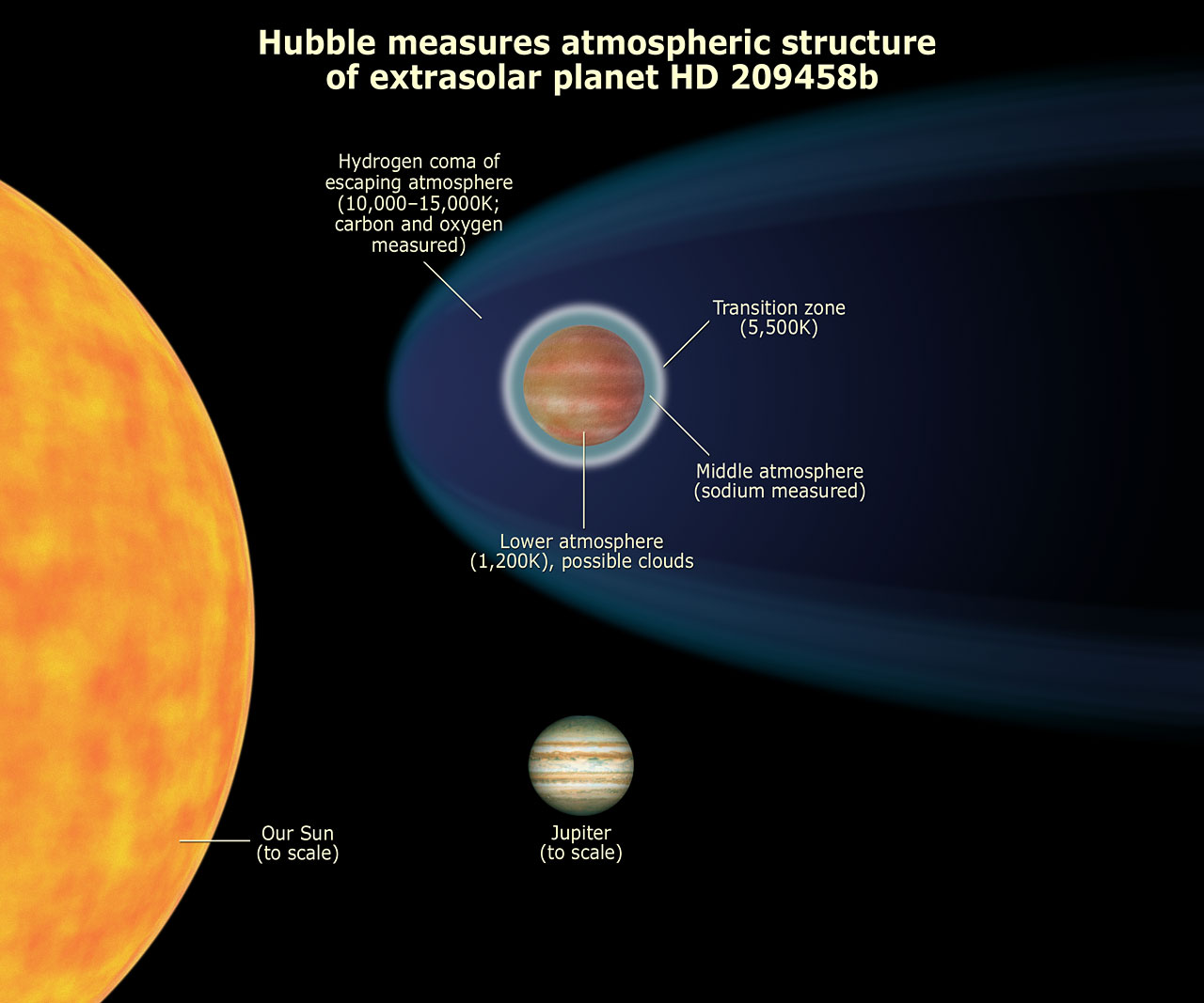 Hubble Measures Atmospheric Structure of Extrasolar Planet HD 209458b