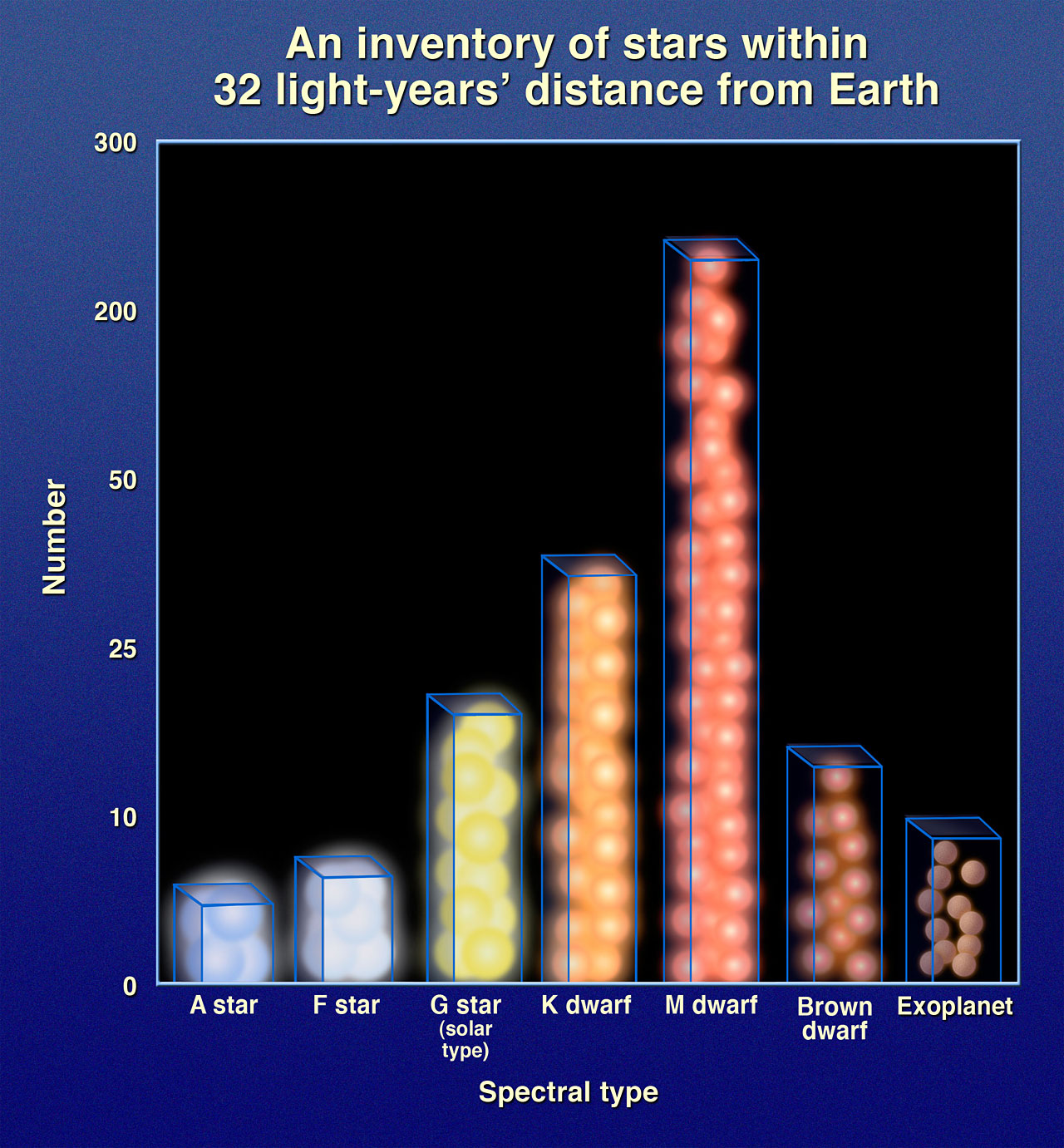 Graphic of number of stars vs. spectral type within 32 light-years of Earth