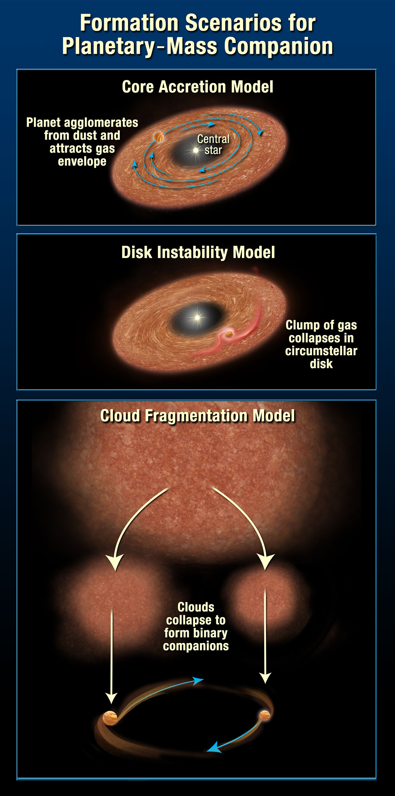 Formation scenarios for planetary-mass companion (artist's impression)
