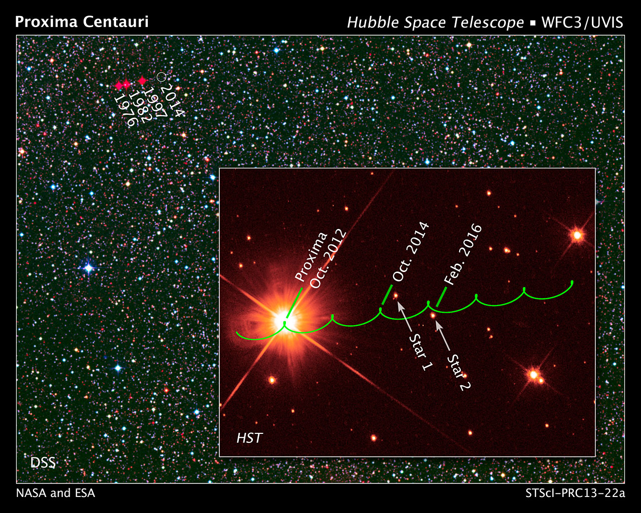 The proper motion path of Proxima Centauri