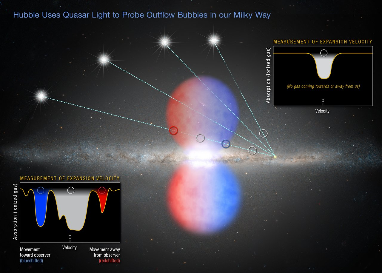 Quasar's light yields clues to outflow