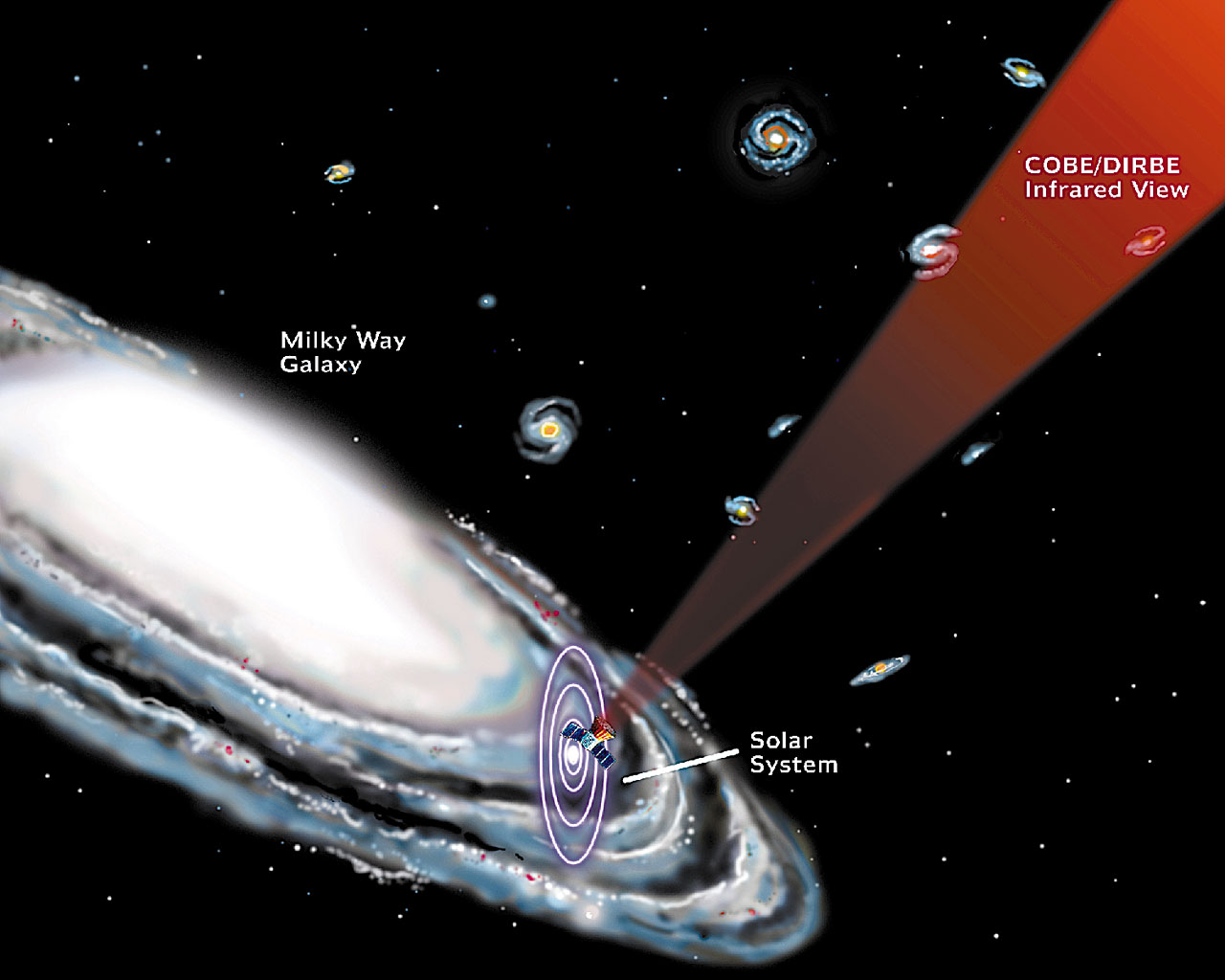 Diagram illustrating the relative direction and orientation of the spacecraft with respect to the Solar System, Milky Way, and nearby galaxies.