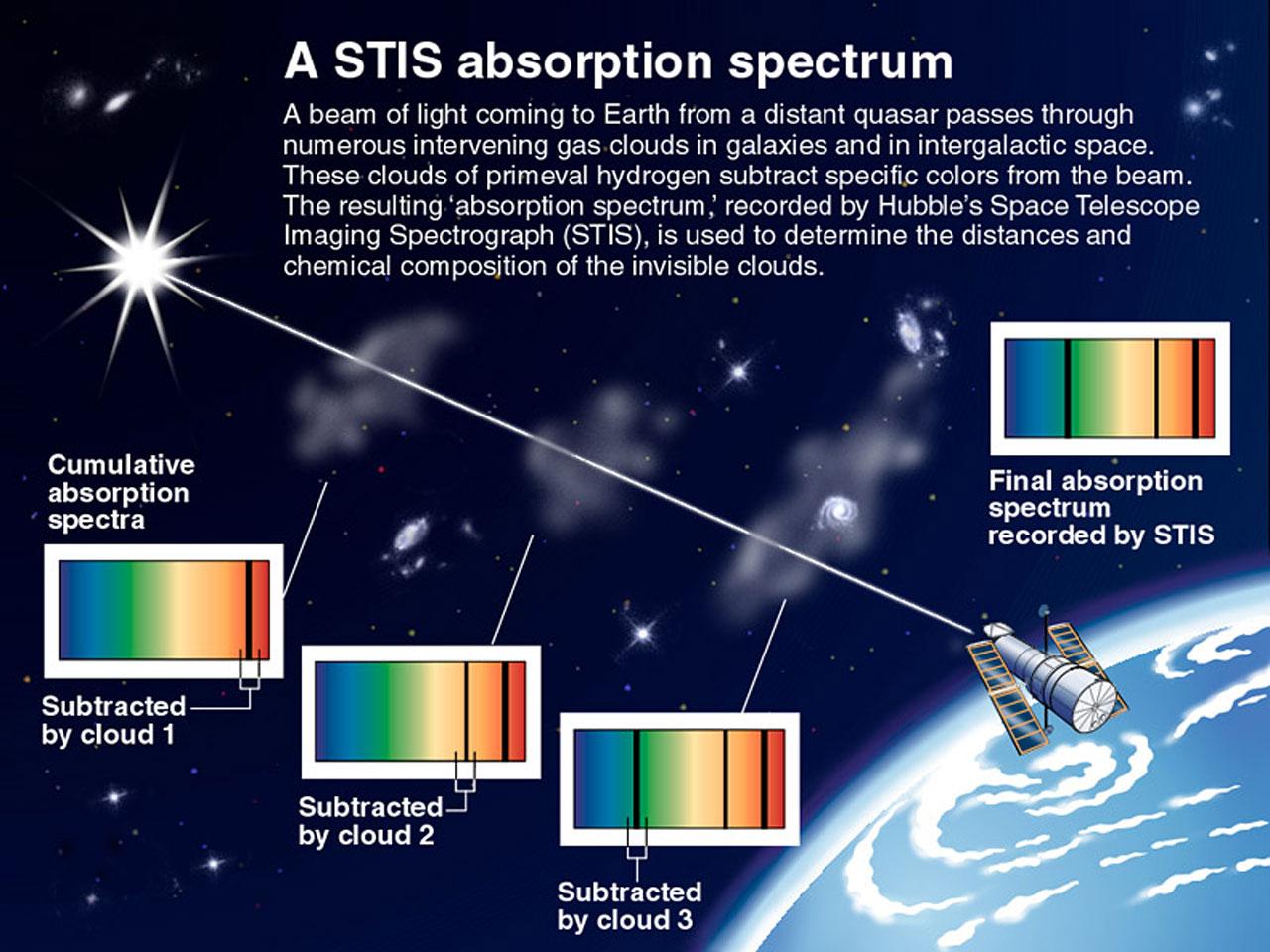 A STIS Absorption Spectrum