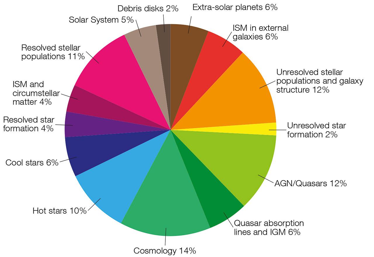 Distribution of scientific topics