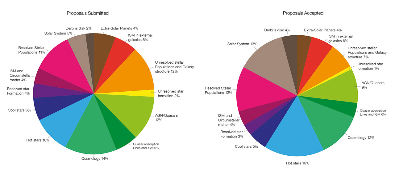 Comparison of the distribution of scientific topics for submitted and accepted proposals for the Cycle 22 TAC