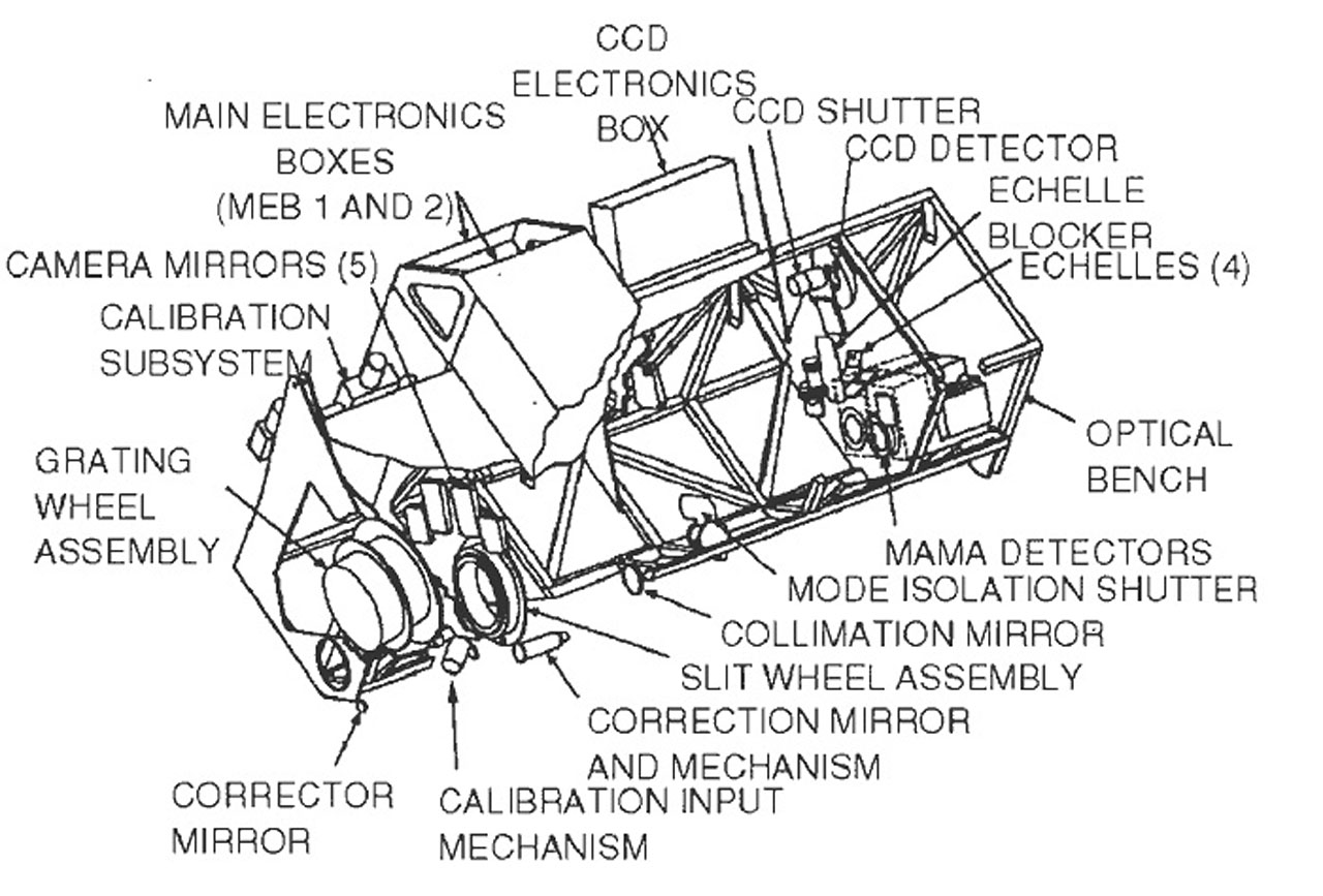 Space Telescope Imaging Spectrograph Stis Esa Hubble Master Spa Wiring Diagram