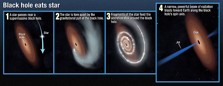 Black hole eats star