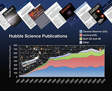 Hubble papers published over the years