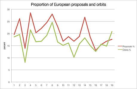 Proportion of European proposals and orbits
