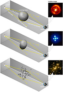 How the shape of a gravitational lens effects the lensed images