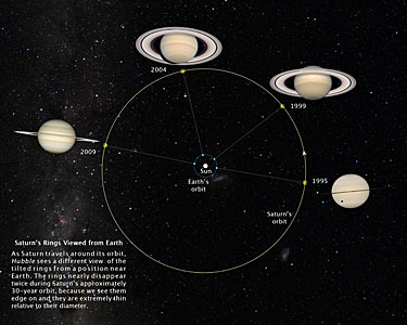 Saturn's rings viewed from Earth