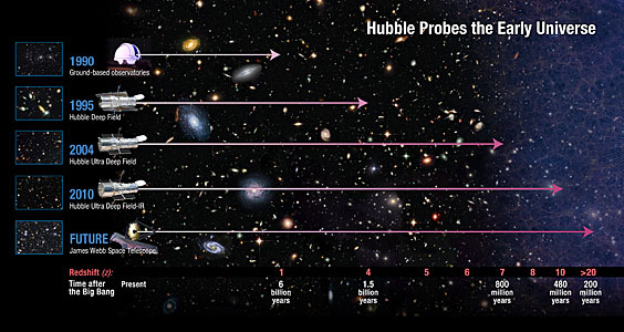How far does Hubble see?