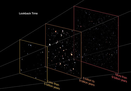 Distances in the Hubble eXtreme Deep Field