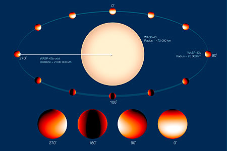 Exoplanet WASP-43b orbits its parent star — Annotated