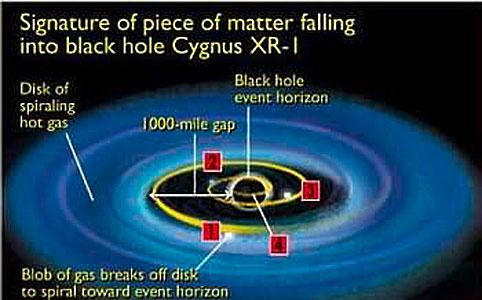 Signature of Piece of Matter Falling into Black Hole Cygnus XR-1