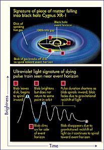 'Death Spiral' Around Cygnus XR-1