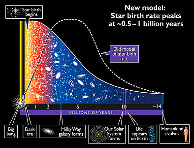 Star Formation Rate Since the Big Bang