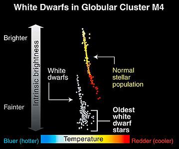 White Dwarfs in Globular Cluster M4