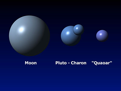 Quaoar's Size Compared With Earth's Moon, Pluto, and Charon