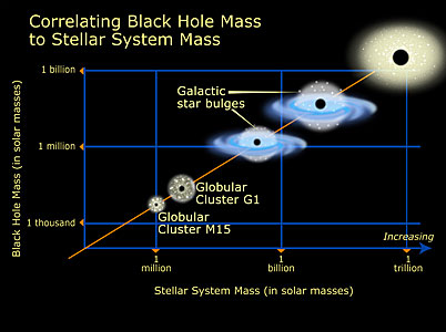 Relation of Black Hole Mass to Cluster Mass