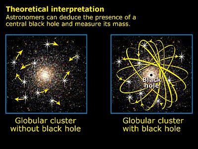 Evidence for Existence of a Black Hole