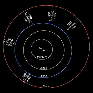 Mars oppositions Solar System diagram without images