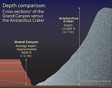 Aristarchus Depth Comparison