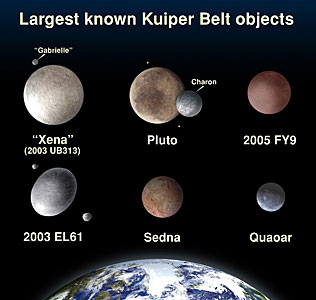 Comparison of Kuiper Belt Object Sizes